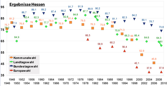 Wahlbeteiligung in Hessen seit 1946