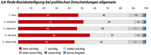 Basisbeteiligung bei allgemeinen politischen Entscheidungen. Alle Angaben in %. Abweichungen zu 100% sind möglich.